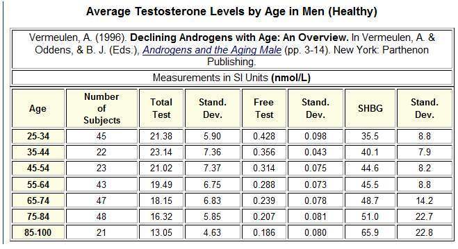 Fsh levels chart female early menopause signs symptoms fsh