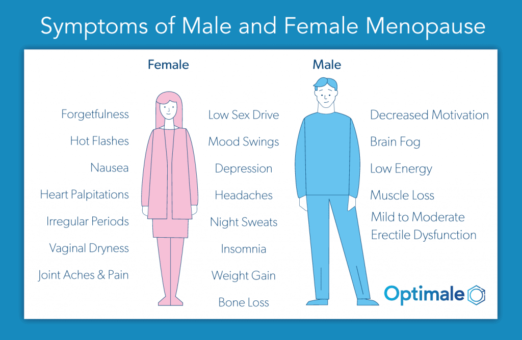 Male menopause symptoms