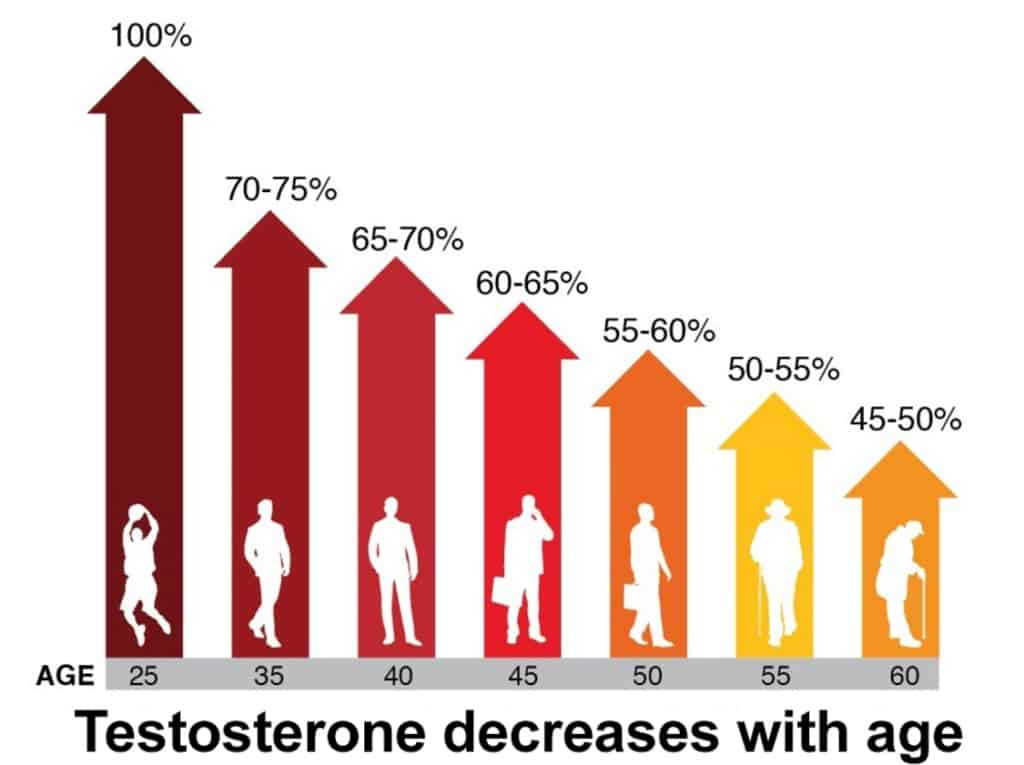 how long does male menopause last - graph