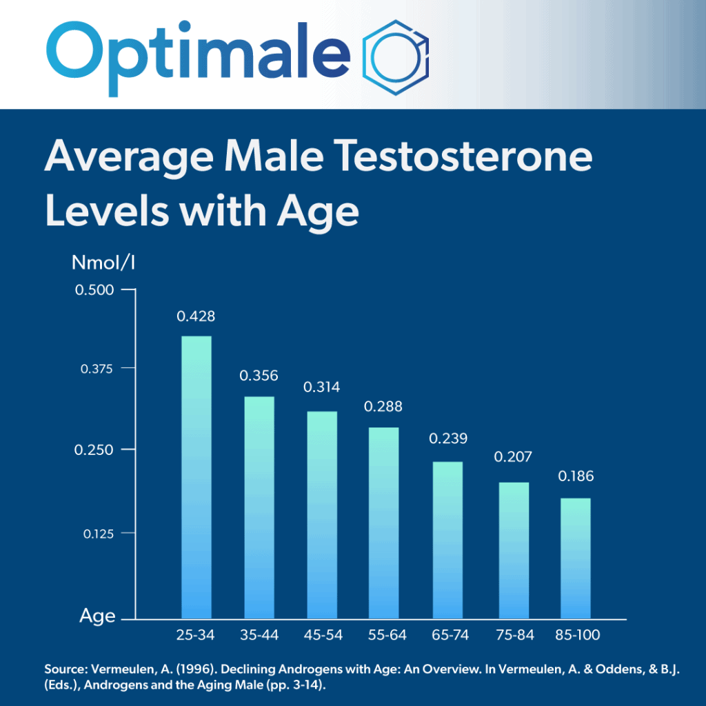 Male Menopause Testosterone levels with age graph